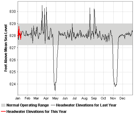 2014 observed midnight elevations